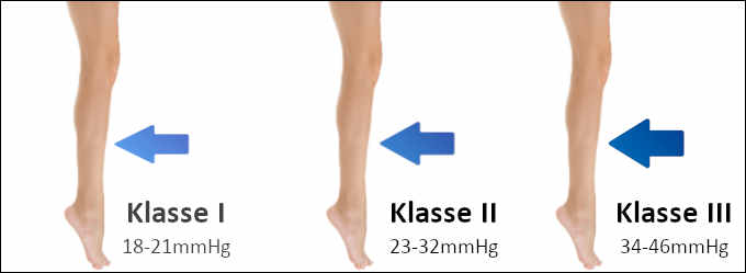 Die Verschiedenen Kompressionsklassen Schöne Beine